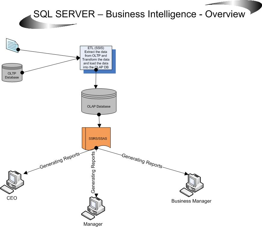 sql server  u2013 business intelligence overview