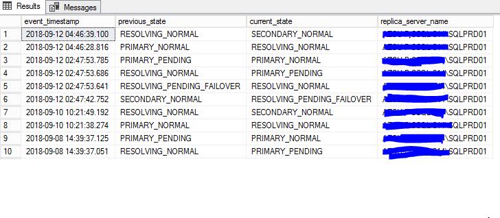 SQL Server – How know AlwaysON Failover Time using TSQL